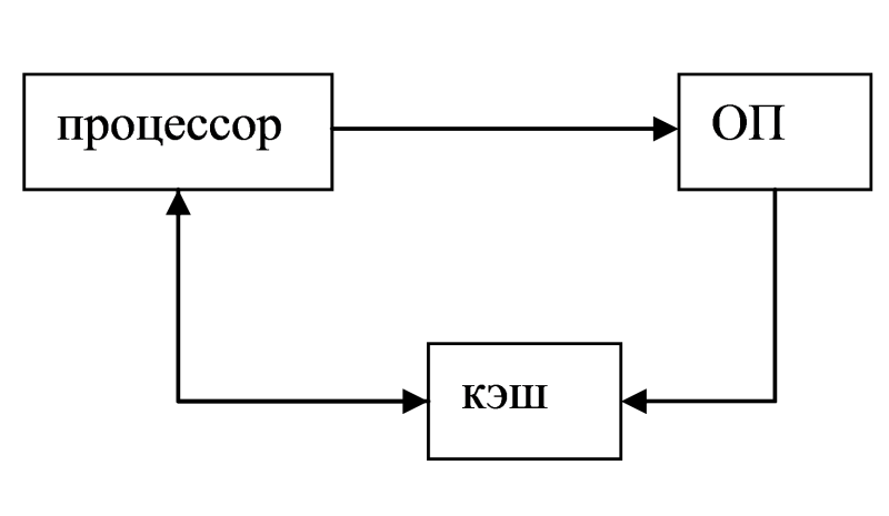 The principle of caching data in OS.png