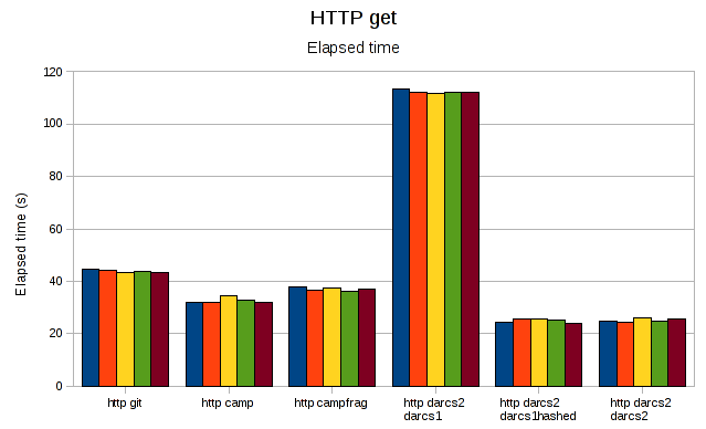Http elapsed some.png