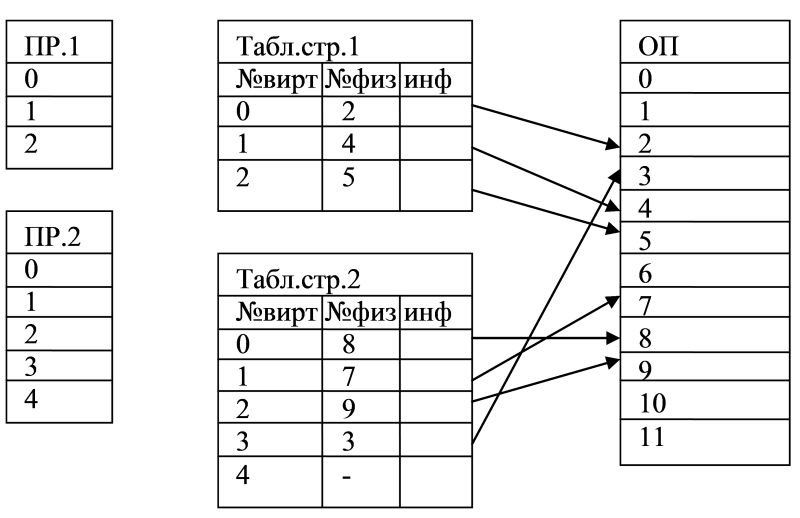Paged virtual memory allocation.png