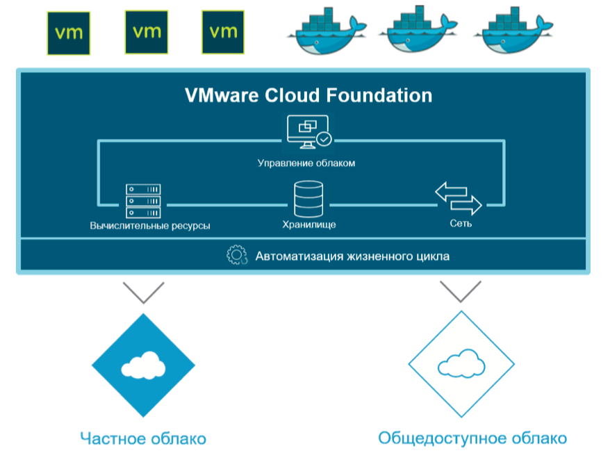 VMwareCloudFoundation.png