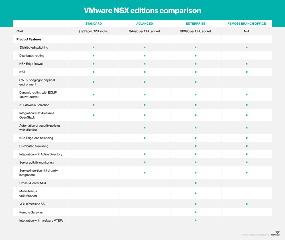 Vmware-nsx editions.png
