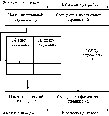 Conversion of virtual addresses to physical addresses.png