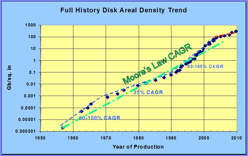 Full History Disk Areal Density Trend.png
