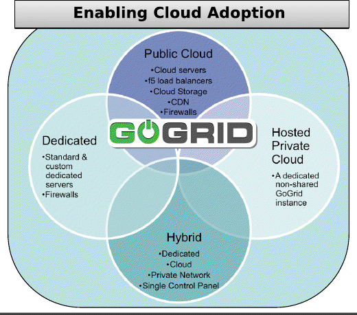 Gogrid.png