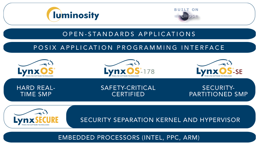 LynxOS-product-line.png