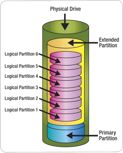 Harddrive-partition-extended-logical-volumes.png