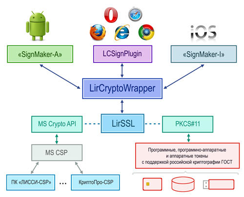 LirCryptoWrapper sm.png